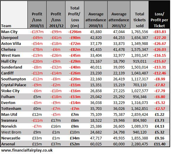 Premier League clubs Loss per ticket analysis – Profit and Loss Table