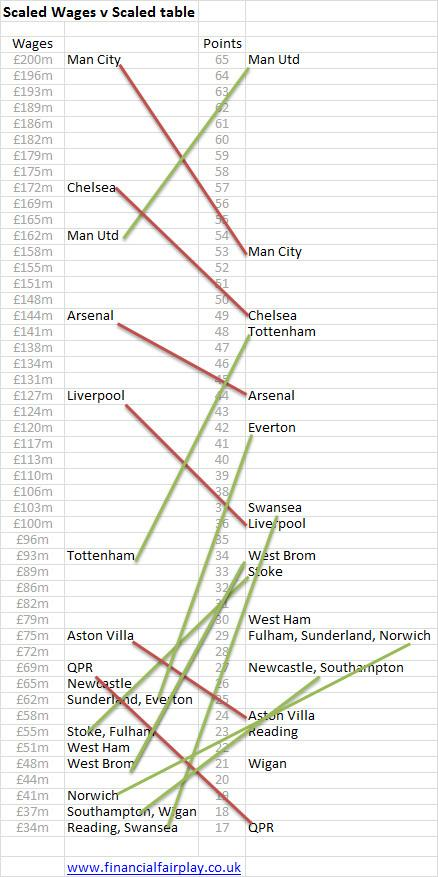 Wage and the premier league scaled table stopboris Image collections