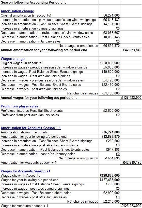post balance sheet events